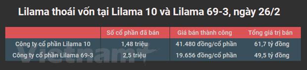 Lilama thoai von thanh cong tai Lilama 10 va Lilama 69-3 hinh anh 2