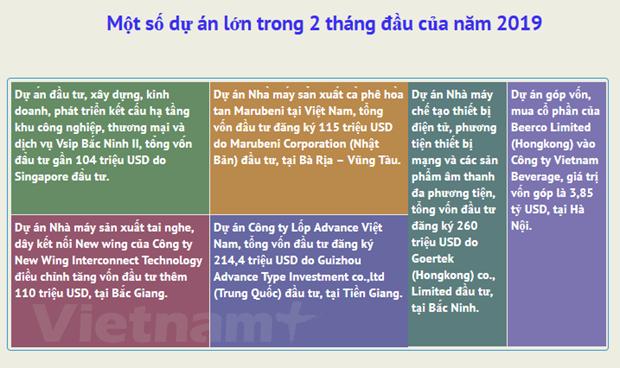 Hai thang: Dong von FDI vao Viet Nam giai ngan duoc 2,58 ty USD hinh anh 2