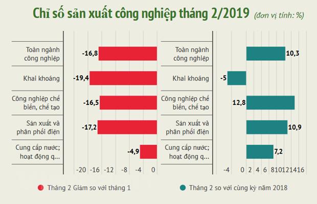 Chi so san xuat cong nghiep giam manh 16,8% trong thang Hai hinh anh 1