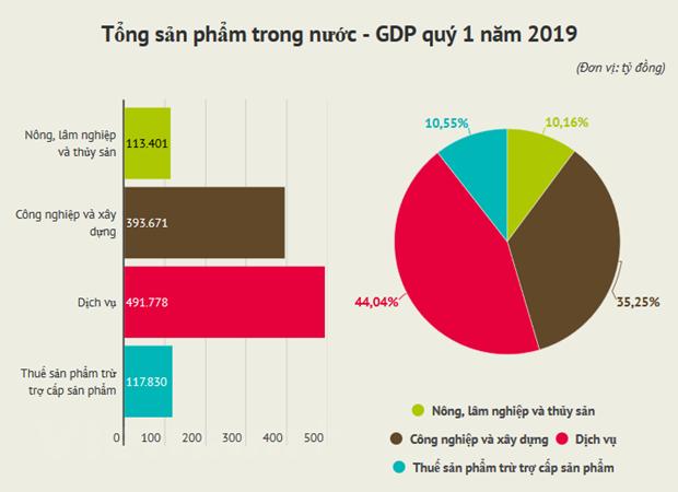 GDP quy 1 tang 6,79%, thap hon muc tang cung ky nam 2018 hinh anh 1