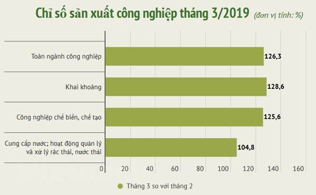 Chi so cong nghiep cua Thanh Hoa dan dau ca nuoc trong thang Ba hinh anh 1