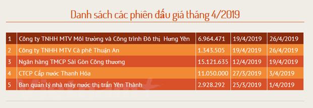 Thang Ba: Doanh nghiep dau gia co phan tai HNX thu tren 1.758 ty dong hinh anh 2