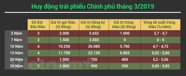 Thang Ba: Chinh phu huy dong 14.200 ty dong trai phieu qua dau thau hinh anh 2