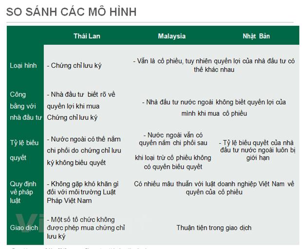 Khoi thong thi truong von voi chung khoan khong co quyen bieu quyet hinh anh 2