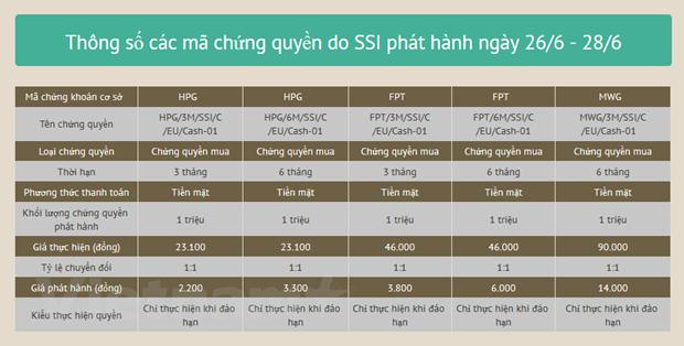 Cong ty Chung khoan SSI phat hanh 5 ma chung quyen hinh anh 2