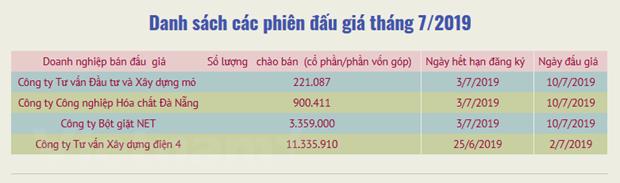 HNX to chuc ban dau gia co phan thu ve 3.000 ty dong trong sau thang hinh anh 2