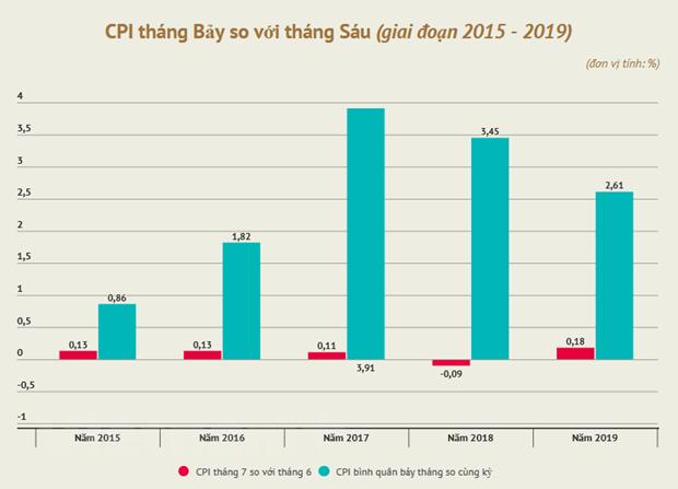 Nhieu mat hang cung len gia khien CPI trong thang Bay tang 0,18% hinh anh 1