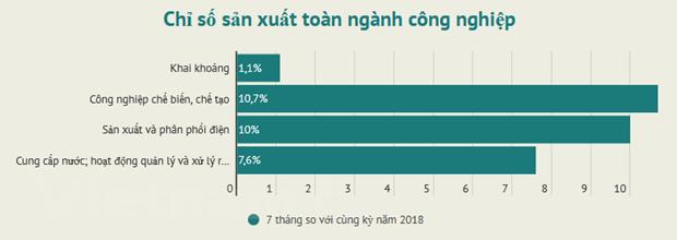 Chi so san xuat cong nghiep bay thang dat muc tang truong 9,4% hinh anh 1