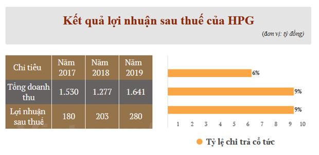 EVN se thoai von 18,7 trieu co phan tai Cong ty Tai chinh Dien luc hinh anh 2