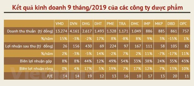 Nam 2020: Gia tri thi truong duoc pham du bao tang truong 10% hinh anh 2