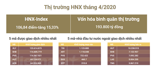 Khoi luong giao dich tren HNX dat 10.000 ty trong thang Tu hinh anh 1