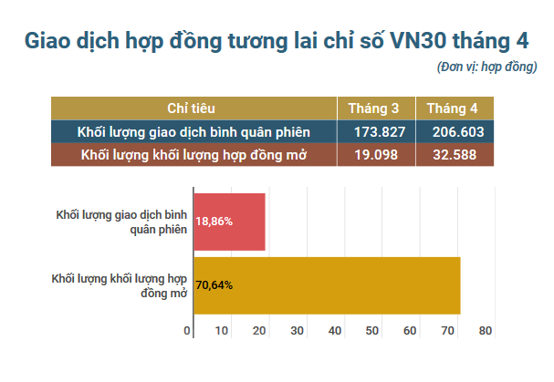 Khoi luong hop dong mo tren thi truong phai sinh tang hon 70% hinh anh 1