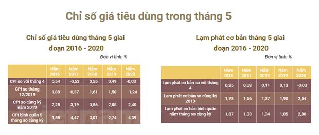 Tong cuc Thong ke: Chi so gia tieu dung thang 5 tiep tuc giam 0,03% hinh anh 1