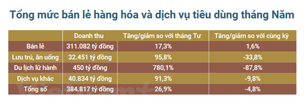 Tong muc ban le va dich vu trong 5 thang dat tren 1,9 trieu ty dong hinh anh 1