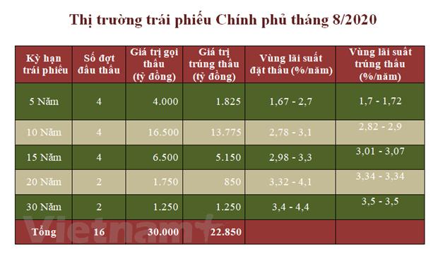 Lai suat trai phieu Chinh phu tang tai cac ky han 10 va 15 nam hinh anh 2