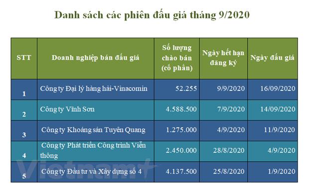 HNX: 2/3 phien dau gia co phan khong co nha dau tu dang ky hinh anh 2