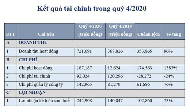 VNDIRECT: Loi nhuan sau thue cua cong ty me dat hon 689 ty dong hinh anh 2