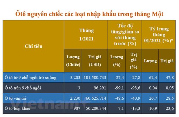 8.343 chiec oto nguyen chiec nhap ve Viet Nam trong thang Mot hinh anh 2