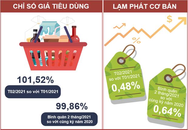CPI thang Hai tang 1,52% va dat muc cao nhat trong 8 nam qua hinh anh 3