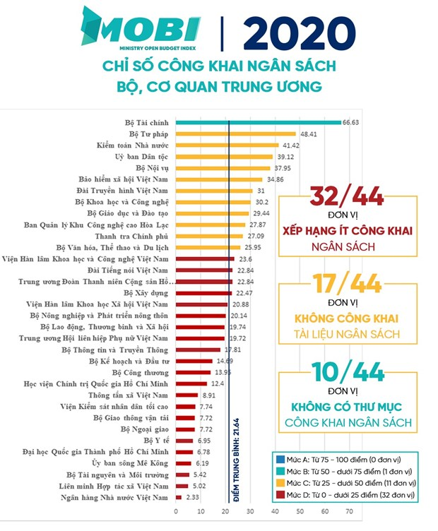 MOBI 2020: Bo Tai chinh co thu hang cao nhat ve cong khai ngan sach hinh anh 2