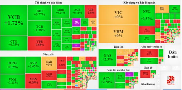 Nhom blue-chip tang manh, VN-Index chinh phuc dinh cao 1.390 diem hinh anh 2