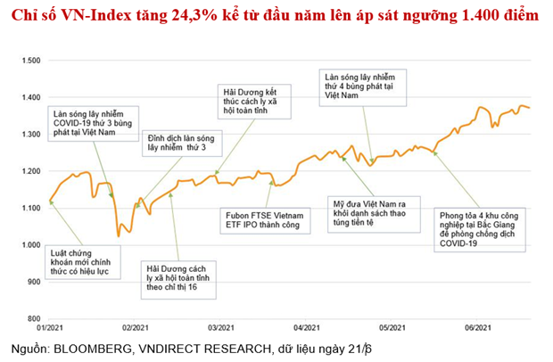 VNDIRECT: Ky vong VN-Index cham moc 1.500 diem o nua chang cuoi nam hinh anh 2