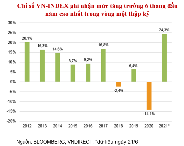 VNDIRECT: Ky vong VN-Index cham moc 1.500 diem o nua chang cuoi nam hinh anh 3