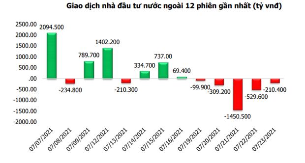Tuan 27-31/7: VN-Index co kha nang phuc hoi o vung 1.300-1.325 diem hinh anh 2