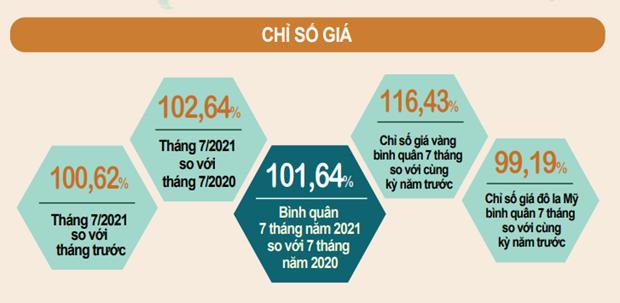 CPI bay thang tang 1,64%: Muc tang thap nhat ke tu nam 2016 hinh anh 1