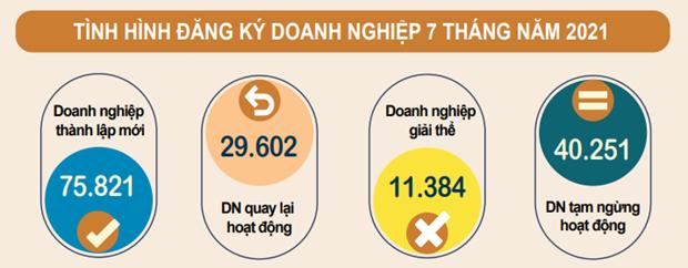 Thang Bay: Doanh nghiep dang ky moi giam 22,8% do gian cach xa hoi hinh anh 1