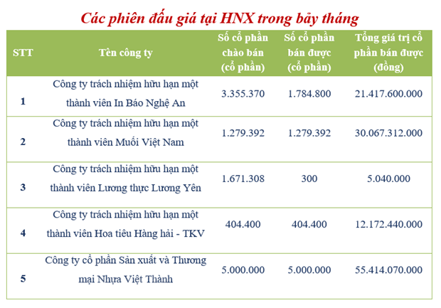 HNX: Cac doanh nghiep dau gia co phan thu ve 119 dong trong 7 thang hinh anh 2