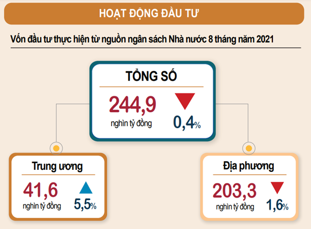 TCTK: Dau tu cong trong thang Tam dat 34.900 ty dong, giam 7,1% hinh anh 1