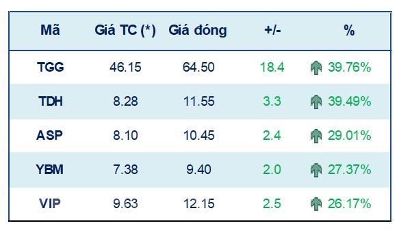 Chung khoan tu 20-24/9: VN-Index co the tiep tuc tang diem hinh anh 1