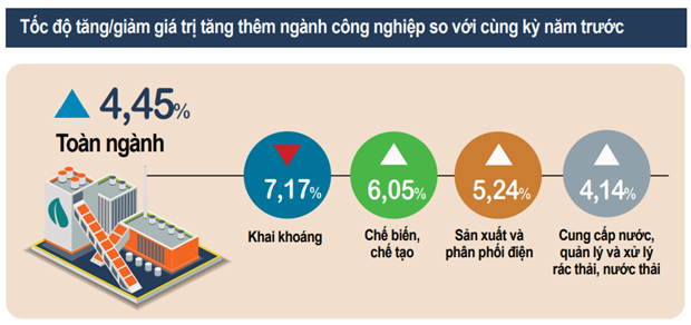 Chi so san xuat cong nghiep giam 3,5% trong quy 3 do COVID-19 hinh anh 2