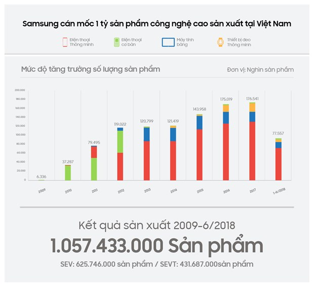 Samsung vuot moc 1 ty san pham cong nghe cao 'made in Vietnam' hinh anh 2