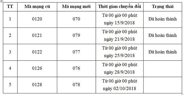 Chuyen doi ma mang di dong: Nhung dieu khach hang can nam ro hinh anh 2