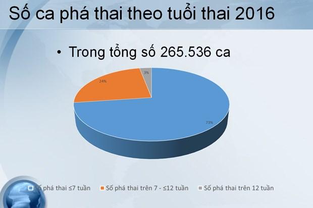 55% phu nu o do tuoi sinh no khong dung bien phap tranh thai hinh anh 2