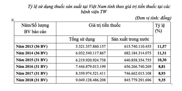 Tang ty le thuoc noi o tuyen trung uong: 'Ngua kho phi nuoc dai'? hinh anh 4