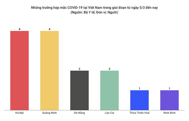 Ghi nhan 30 truong hop mac COVID-19 tai 10 tinh, thanh pho hinh anh 1