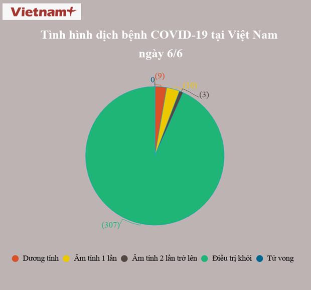 Viet Nam chi con 9 truong hop duong tinh voi virus SARS-CoV-2 hinh anh 2