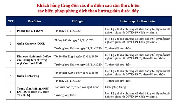 Cong bo 6 dia diem BN1347 tung den tai Thanh pho Ho Chi Minh hinh anh 1
