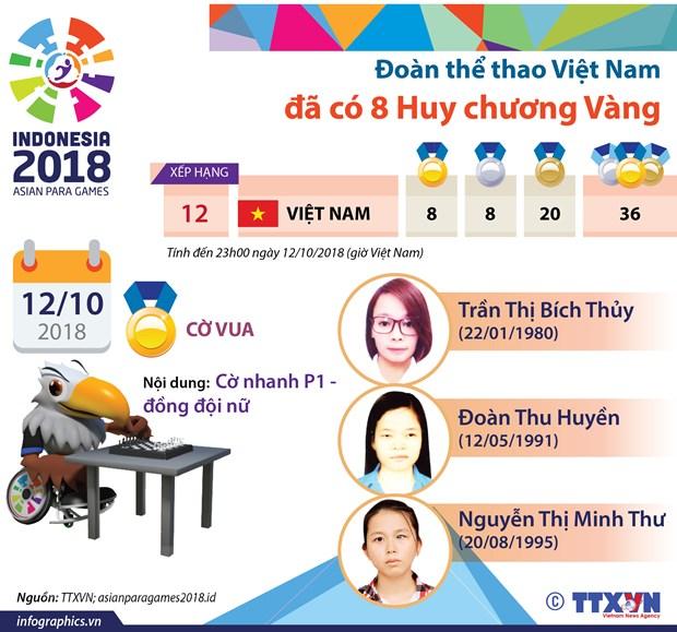 Asian Para Games 2018: Doi tuyen co vua Viet Nam tham lang san vang hinh anh 2