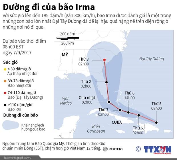 [Infographics] Duong di cua con bao Irma lon nhat Dai Tay Duong hinh anh 1