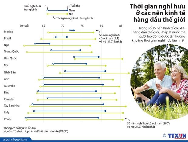 [Infographics] Thoi gian nghi huu o cac nen kinh te hang dau the gioi hinh anh 1