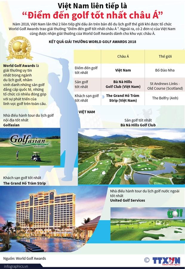 "[Infographics] Viet Nam lien tiep la ""Diem den golf tot nhat chau A"" hinh anh 1"
