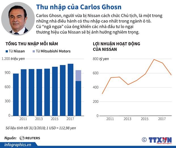 [Infographics] Thu nhap cua nguyen Chu tich Nissan Carlos Ghosn hinh anh 1