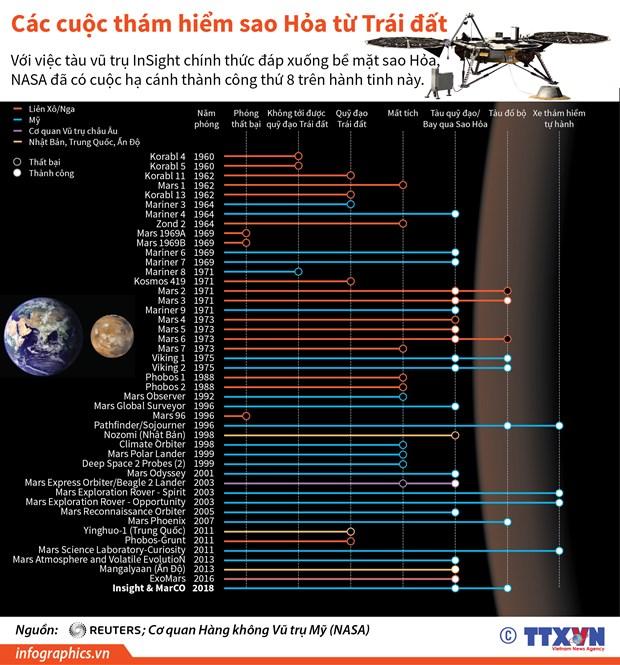 [Infographics] Cac cuoc tham hiem sao Hoa tu Trai Dat hinh anh 1