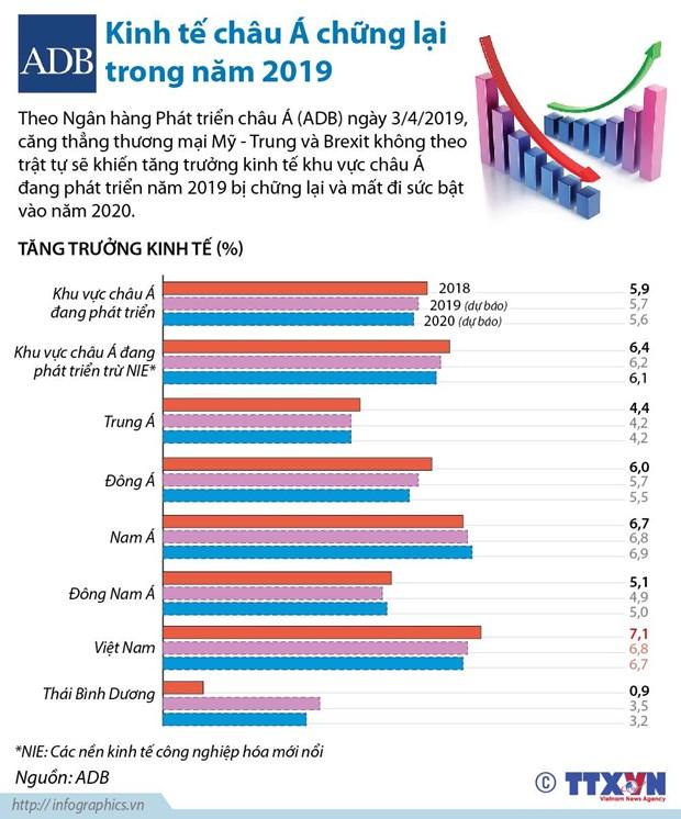 ADB: Kinh te chau A se bi chung lai trong nam 2019 hinh anh 1