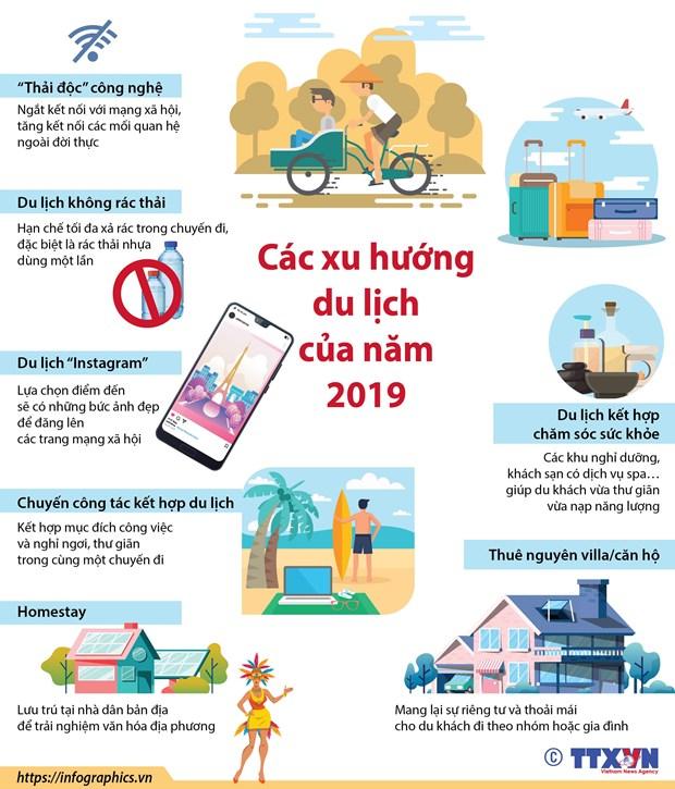 [Infographics] Cac xu huong du lich dang nong cua nam 2019 hinh anh 1