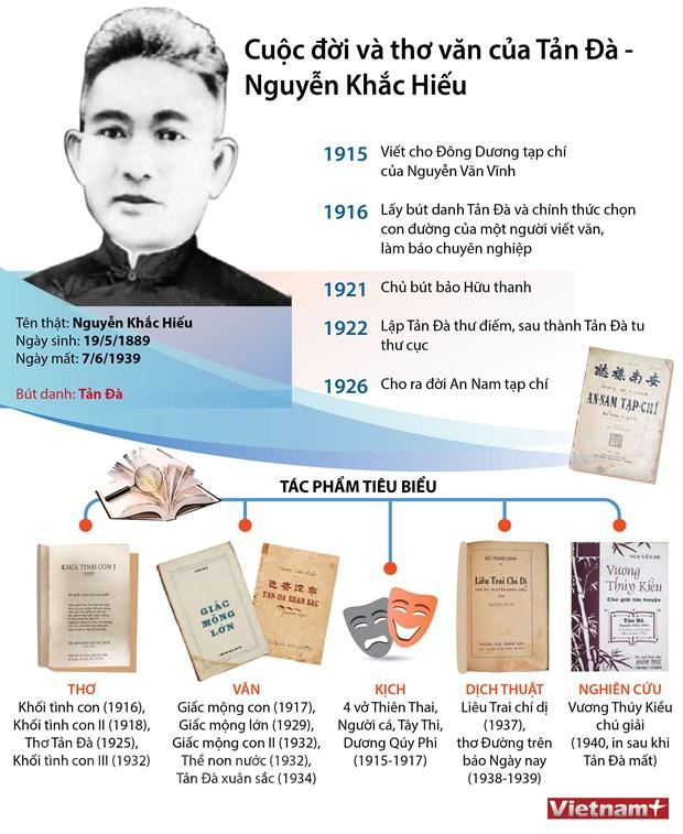 [Infographics] Cuoc doi va tho van cua Tan Da - Nguyen Khac Hieu hinh anh 1